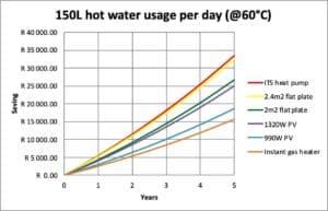 150l-hot-water-usage-diagram