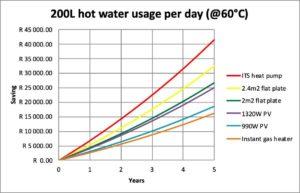 200l-hot-water-usage-diagram