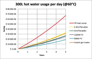 300l-hot-water-usage-diagram