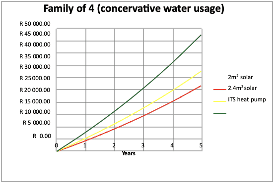family-conservative-water-usage-diagram