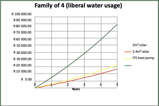 family-liberal-water-usage-diagram