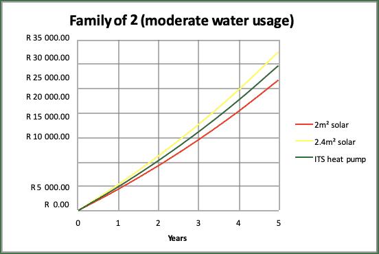 family-moderare-water-usage-diagram
