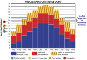 pool-temperature-usage-chart