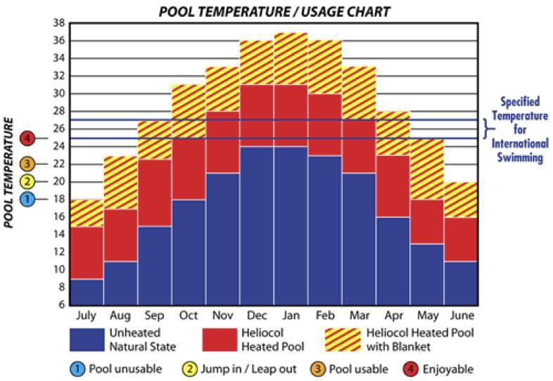 pool-temperature-usage-chart