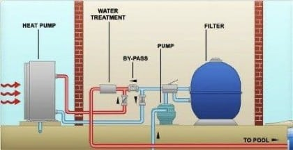 Heat Pump Water Treatment and Filter Process Illustration
