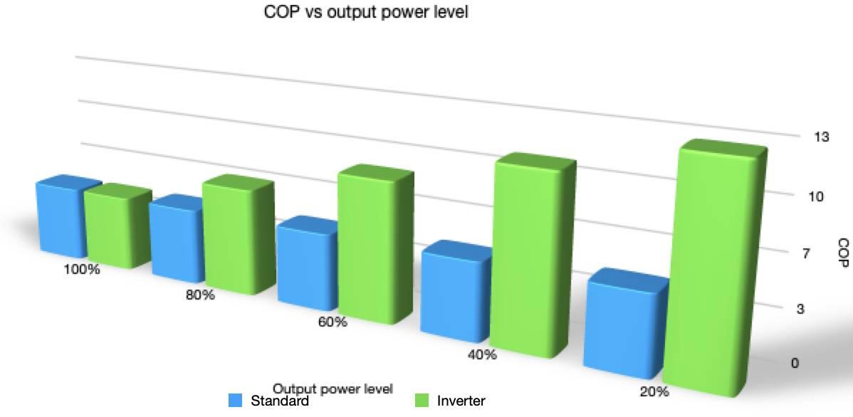 COP vs Output Power Level Diagram