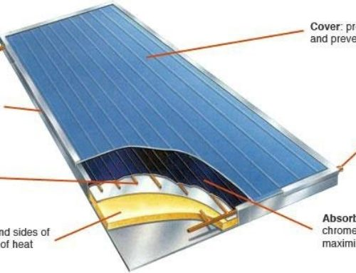 How Does Solar Water Heating Work?