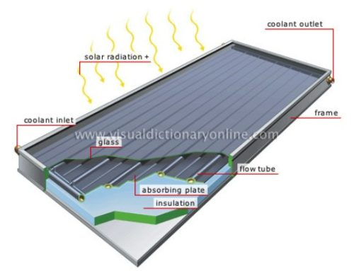 How Does A Flat Plate Solar Collector Work?