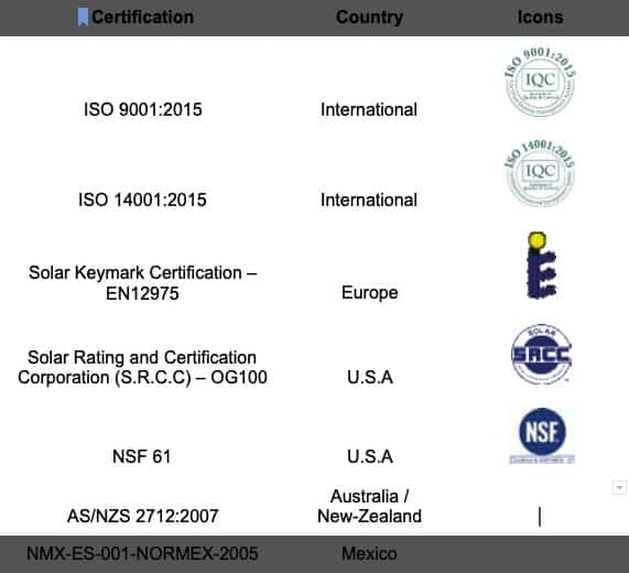 Heliocol Certification Country and Logo