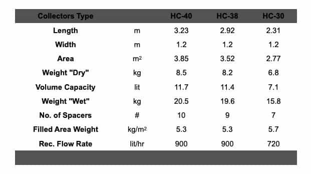 Heliocol Dimensions & Design Parameters