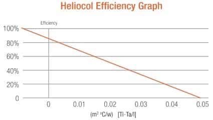 Heliocol Efficiency Graph