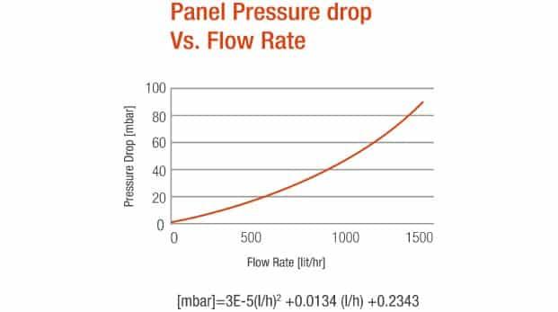 Heliocol Panel Pressure vs Flow Rate