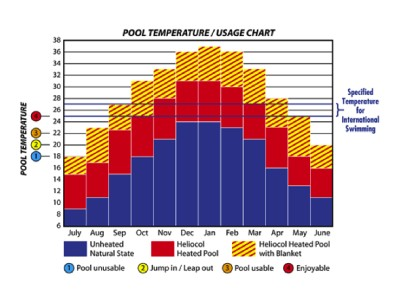 Pool Temperature Usage Chart