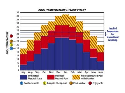 Pool Temperature Usage Chart
