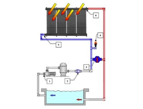 How a Solar Pool Heating System Works