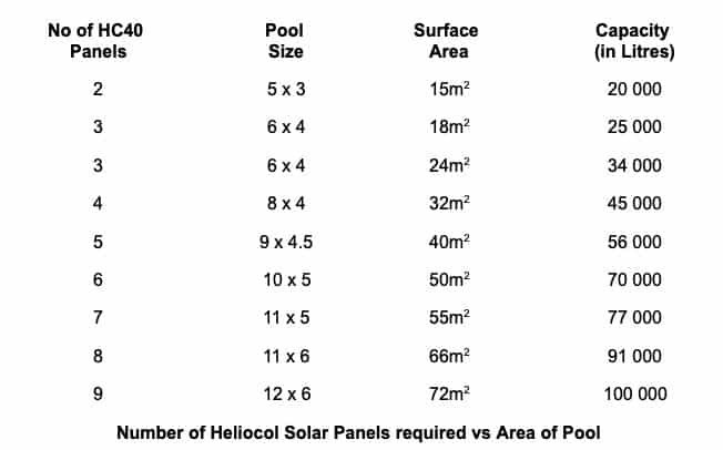 Table Solar Panels Required vs Area of Pool